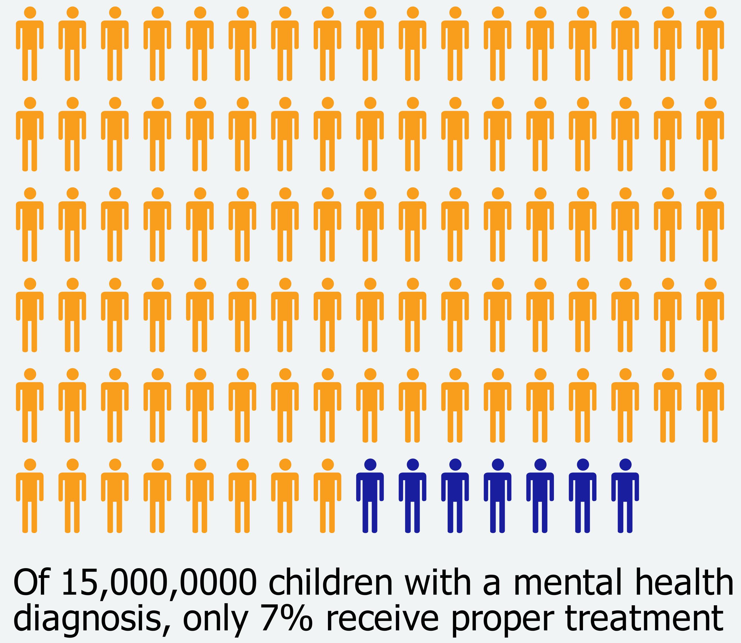 Mental Health Kids